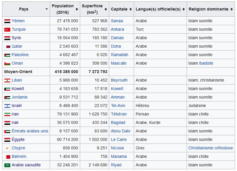 Screenshot-2018-3-27 Moyen-Orient — Wikipédia(1)